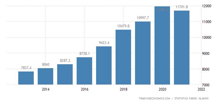 Faroe Islands Fiscal Expenditure