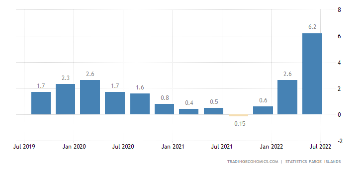 Faroe Islands Food Inflation