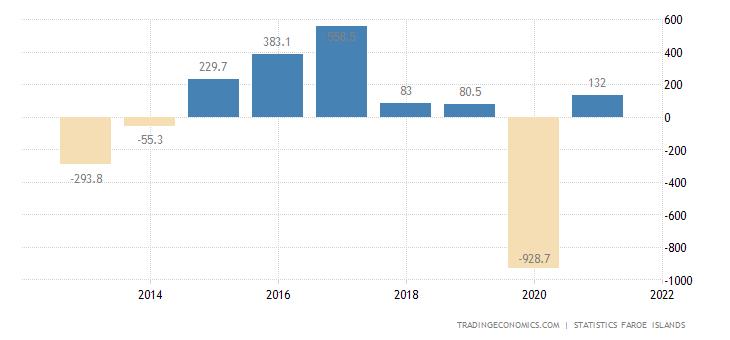 Faroe Islands Government Budget Value