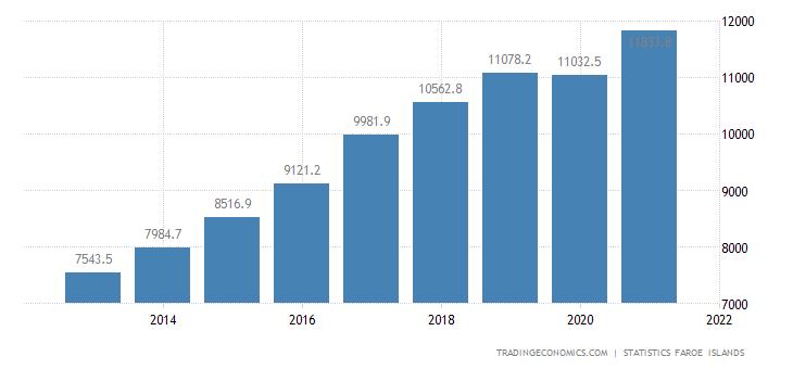 Faroe Islands Government Revenues