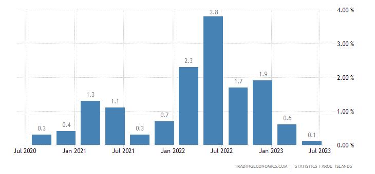 Faroe Islands Inflation Rate QoQ