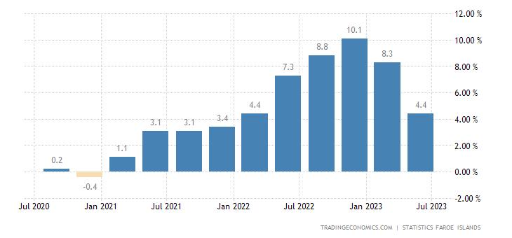 Faroe Islands Inflation Rate
