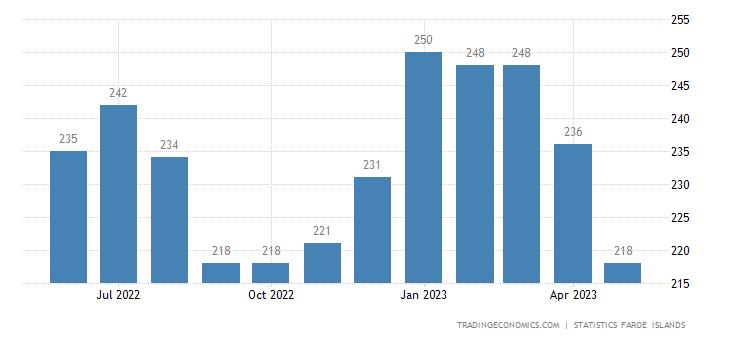 Faroe Islands Unemployed Persons