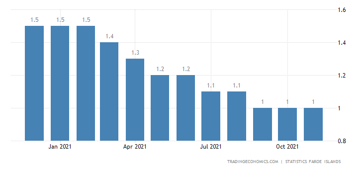 Faroe Islands Unemployment Rate