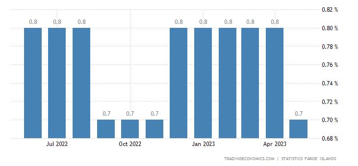 Faroe Islands Unemployment Rate