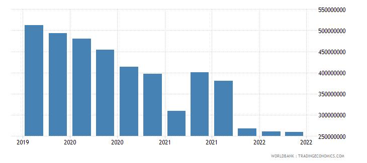 fiji 01_cross border loans from bis reporting banks wb data