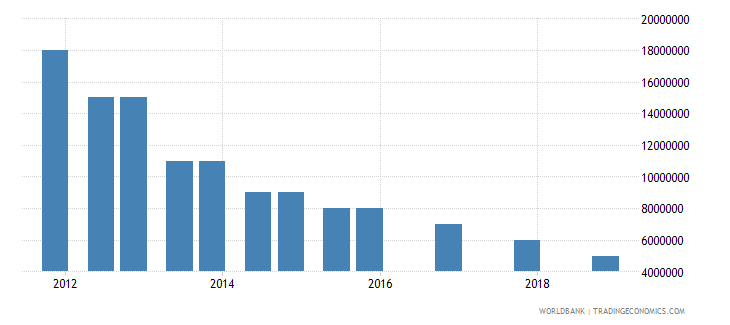 fiji 03_official bilateral loans total wb data