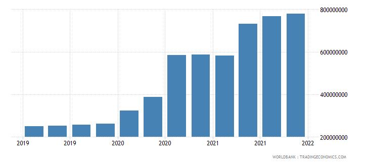 fiji 06_multilateral loans total wb data