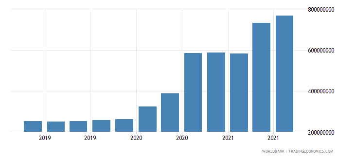 fiji 08_multilateral loans other institutions wb data
