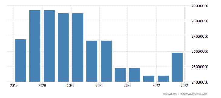 fiji 09_insured export credit exposures berne union wb data