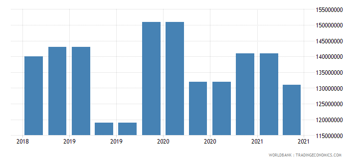 fiji 10_insured export credit exposures short term bu wb data