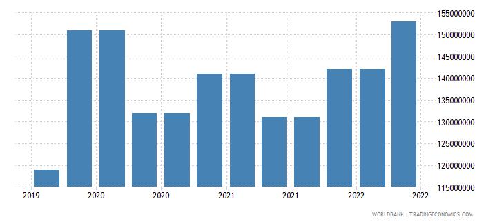 fiji 10_insured export credit exposures short term bu wb data