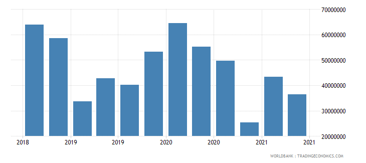 fiji 12_liabilities to bis banks cons  short term wb data