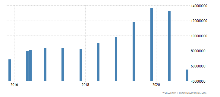 fiji 14_debt securities held by nonresidents wb data