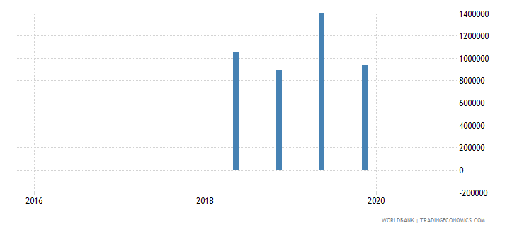 fiji 15_debt securities held by nonresidents total short term wb data