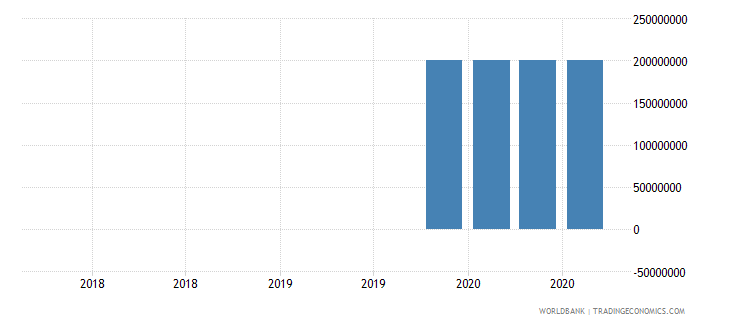 fiji 18_international debt securities short term wb data