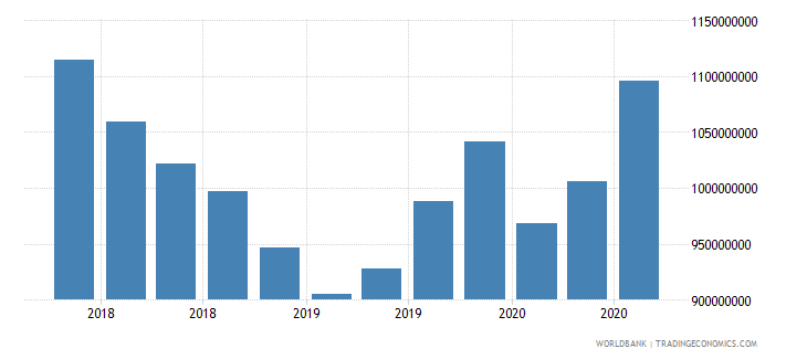 fiji 24_international reserves excluding gold wb data