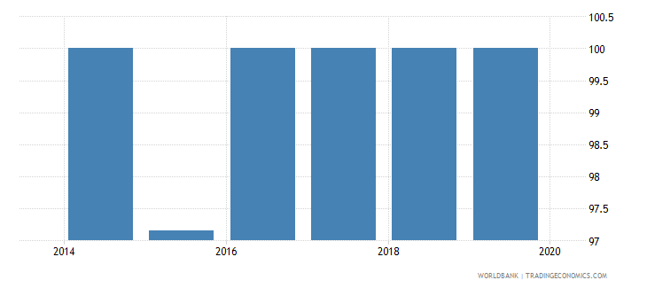 fiji 5 bank asset concentration wb data