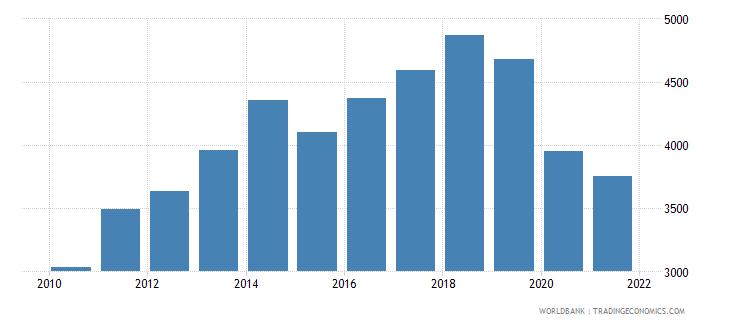 fiji adjusted net national income per capita current us$ wb data