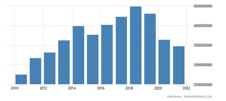 fiji adjusted net national income us dollar wb data