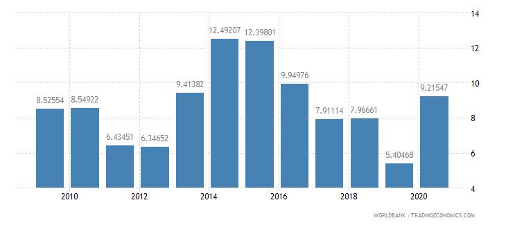 fiji adjusted net savings excluding particulate emission damage percent of gni wb data