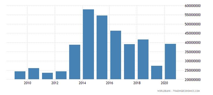 fiji adjusted net savings excluding particulate emission damage us dollar wb data