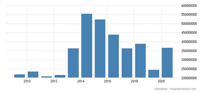 fiji adjusted net savings including particulate emission damage us dollar wb data