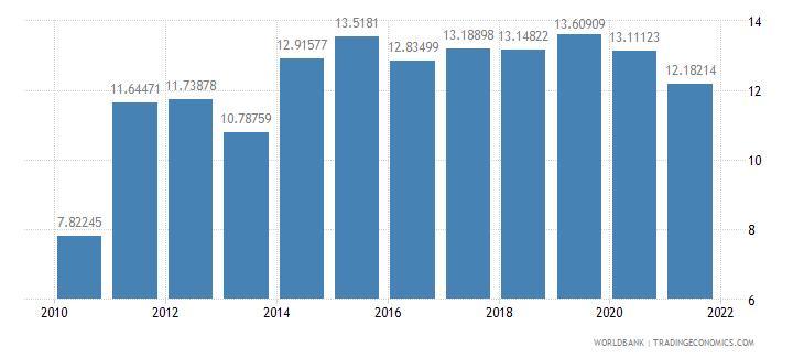 fiji adjusted savings consumption of fixed capital percent of gni wb data