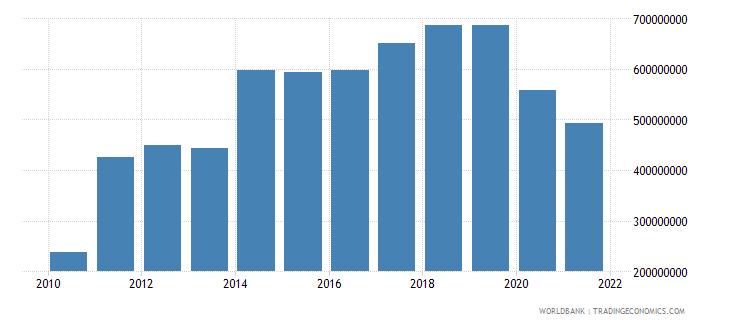 fiji adjusted savings consumption of fixed capital us dollar wb data