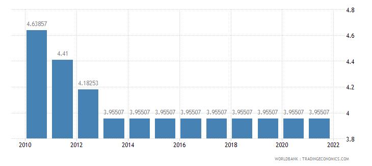 fiji adjusted savings education expenditure percent of gni wb data