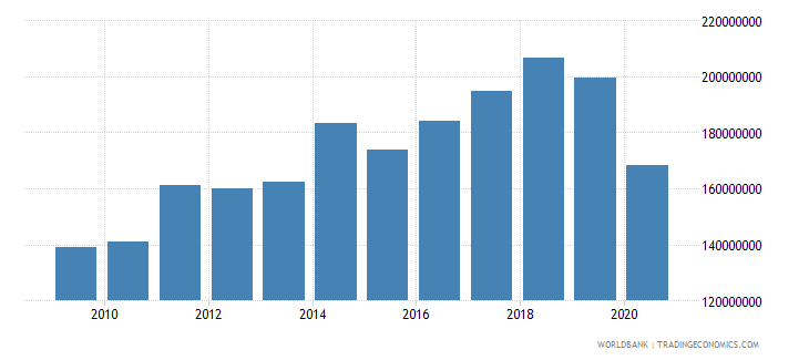 fiji adjusted savings education expenditure us dollar wb data