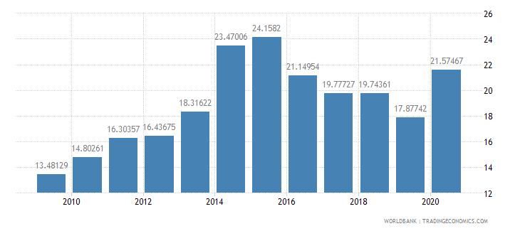 fiji adjusted savings gross savings percent of gni wb data
