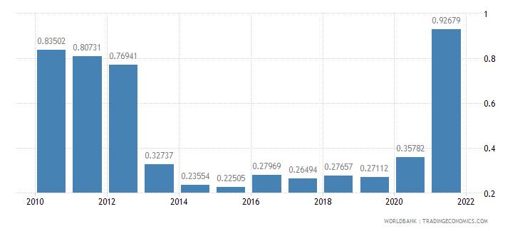 fiji adjusted savings mineral depletion percent of gni wb data