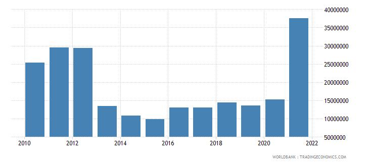 fiji adjusted savings mineral depletion us dollar wb data