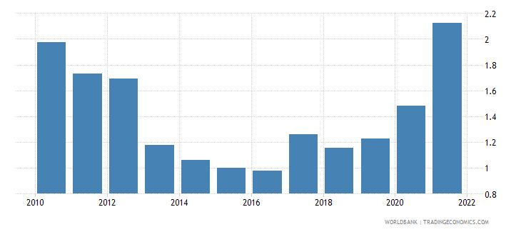 fiji adjusted savings natural resources depletion percent of gni wb data