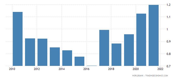 fiji adjusted savings net forest depletion percent of gni wb data