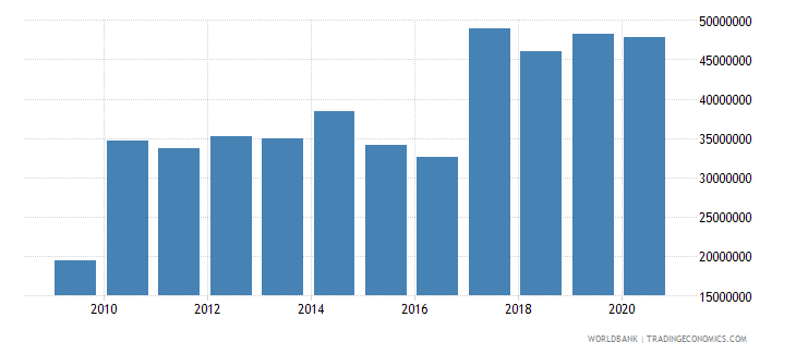 fiji adjusted savings net forest depletion us dollar wb data
