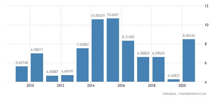 fiji adjusted savings net national savings percent of gni wb data