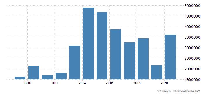 fiji adjusted savings net national savings us dollar wb data
