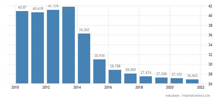 fiji adolescent fertility rate births per 1 000 women ages 15 19 wb data