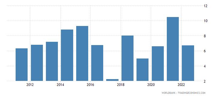 fiji agricultural raw materials exports percent of merchandise exports wb data