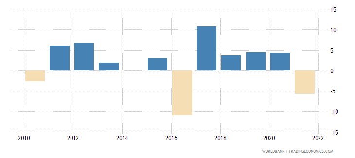 fiji agriculture value added annual percent growth wb data