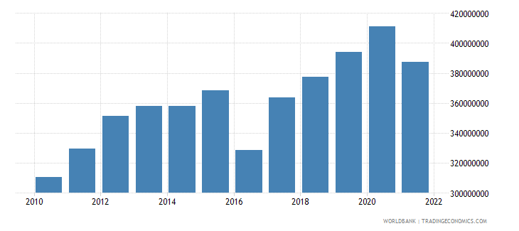 fiji agriculture value added constant 2000 us dollar wb data