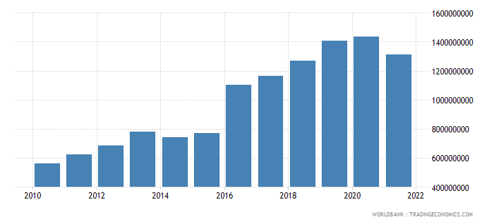 fiji agriculture value added current lcu wb data