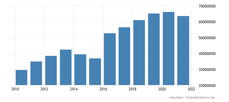 fiji agriculture value added us dollar wb data