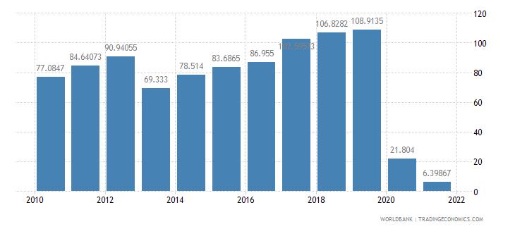 fiji air transport freight million ton km wb data
