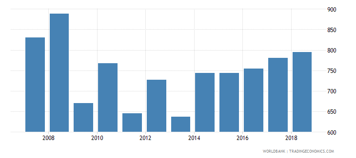 fiji aquaculture production metric tons wb data