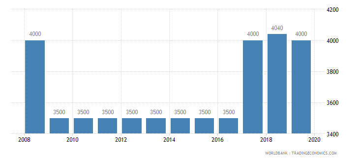 fiji armed forces personnel total wb data