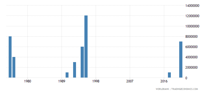 fiji arms imports constant 1990 us dollar wb data