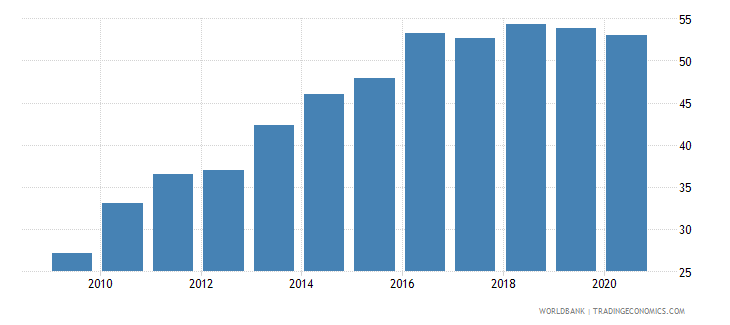 fiji automated teller machines atms per 100000 adults wb data